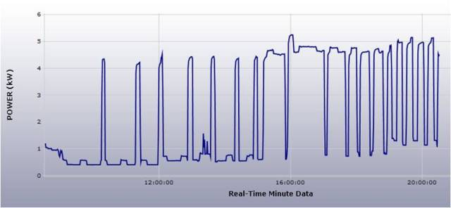 12 Hour graph of electricity usage